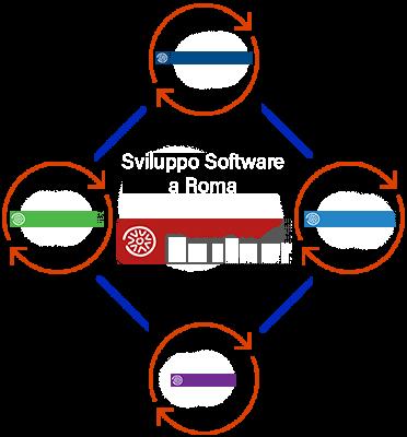 https://www.h501service.it/wp-content/uploads/2021/09/Servizi-Software-1.png